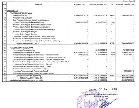 format laporan realisasi anggaran awalil rizky s blog diskusi lah tentang lkpd pemda dki