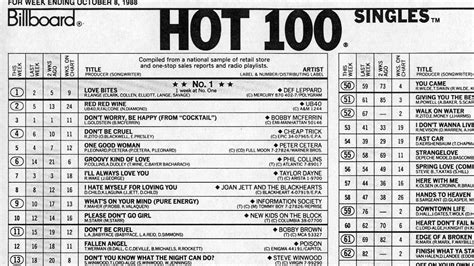 billboard top 100 country 100 and single how the hot 100 became america s hit
