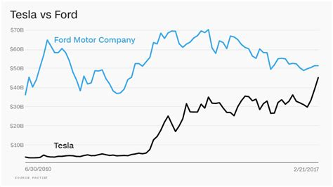ford market cap tesla s market cap is closing in on ford s best stocks