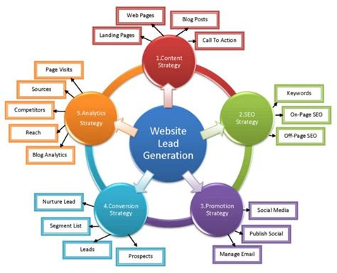 website lead generation content strategy seo strategy