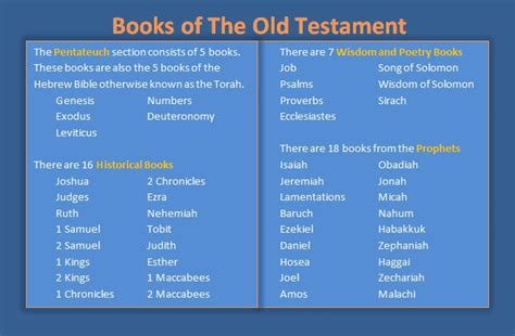 sections of the old testament books of the ot pictures to pin on pinterest pinsdaddy