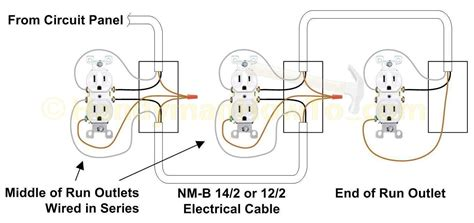 wiring a outlet electrical outlet wiring diagram agnitum me
