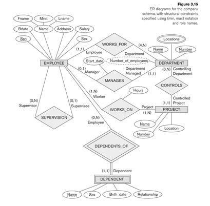 Cardinality Ratio In Er Diagram