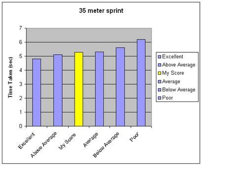 35 meters in feet 35 meters in 28 images trainingsleer test 35 meter