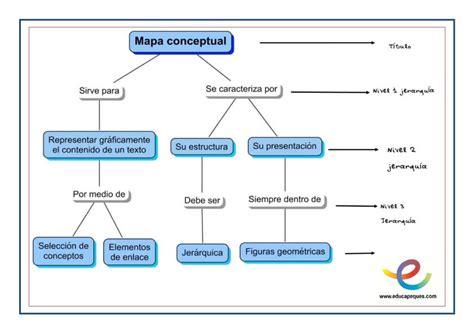 imagenes mentales concepto mapas mentales concepto y usos educativos educapeques