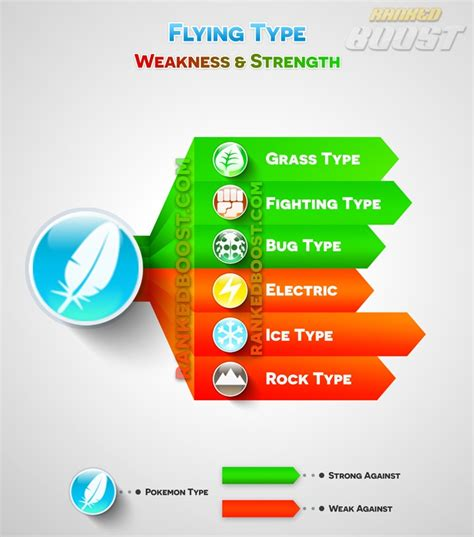 what is fling go type chart go weakness strengths