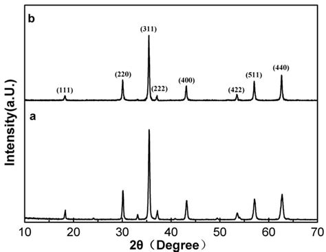 xrd pattern of nickel ferrite microstructure and microwave absorption properties of y