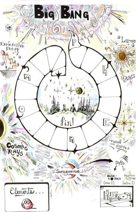 imagine the universe cosmic elements classroom activities