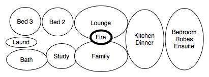 bubble diagram house design starting house design 1 bubble diagram 1 a new house