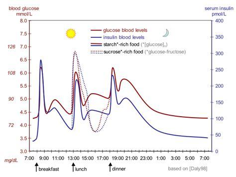 Blood sugar level   Wikipedia
