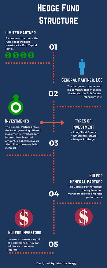 hedge fund definition what is a hedge fund definition structure exle