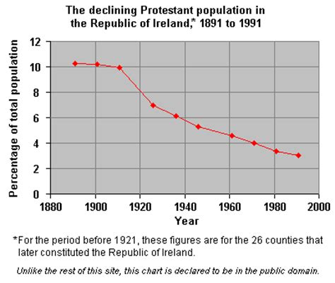 the story of protestants in the united states books changing distribution of protestants in ireland 1861 1991