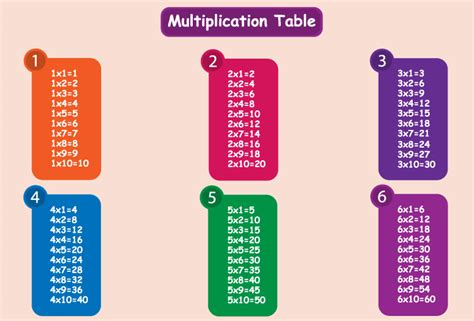 program to print multiplication table from 1 to 10 in java c program to generate multiplication table
