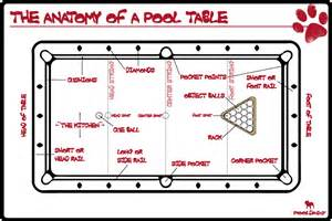 anatomy of a pool table pool cues and billiards supplies