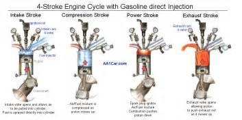 Fuel System Gasoline Engine Direct Injection Engine Diagram Direct Get Free Image