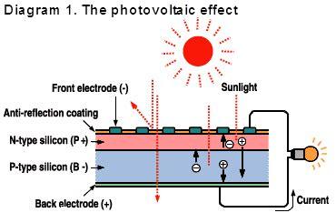 pn junction solar cell pdf careers in solar power