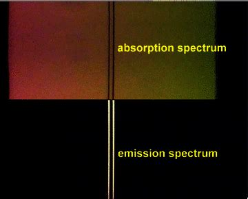 Sodium Vapour L Wavelength by Multimedia In Physics Education Two Teaching On