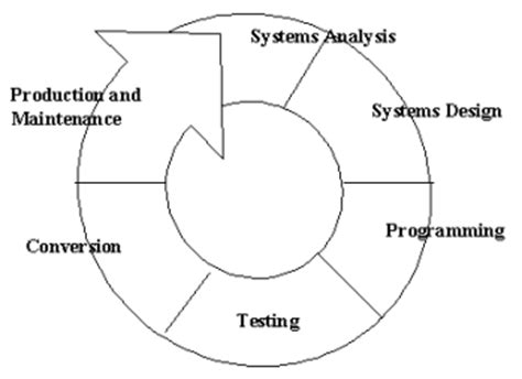 design methodology meaning integration of mass spectrometry and database searching in