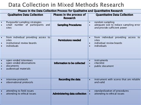 dissertation data collection methods sle essay about data collection methods in business