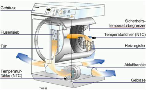Trockner Mit Wasserablauf by W 228 Schetrockner Wissen Elektrohandelsprofi At