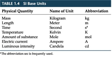 what is the si base unit for temperature study com chapter 1 section 4