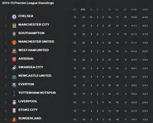 premier league table 2014 today