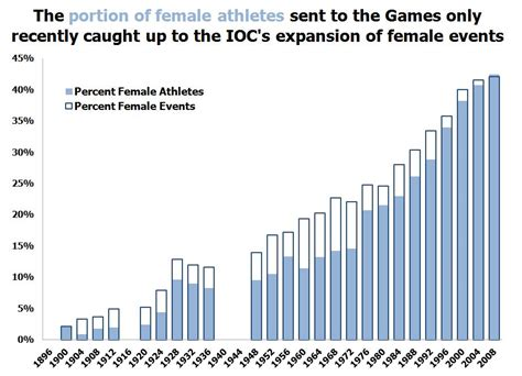 the ioc should expand the number of s olympic events between