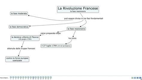 illuminismo e rivoluzione francese la rivoluzione francese la fase reazionaria