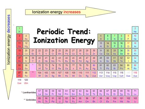 Energy Levels On Periodic Table by Periodic Table Ionization Energy Levels Driverlayer