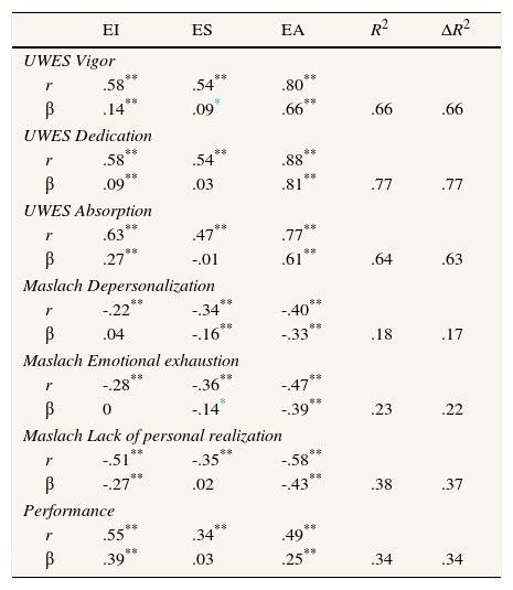 Analysis Scale Isa validaci 243 n de la versi 243 n espa 241 ola de la escala de engagement isa de soane et al