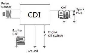 sistem pengapian pada sepeda motor korekmesin s