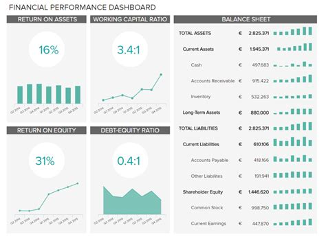 finance dashboards   financial performance