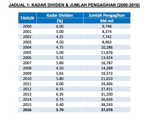 how much dividend given for 2015 epf epf members to get higher dividend rates of at least 6 5