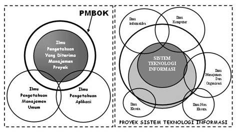 peranan layout dalam manajemen operasi muamer r gani s blog peranan quot knowledge quot dalam suatu