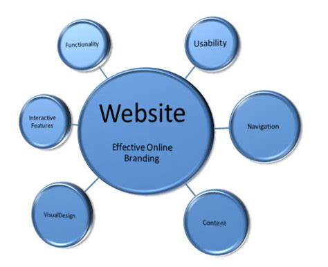 web layout characteristics pin features website design church websites template on