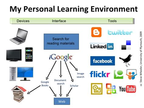 self design home learners network personal learning environment social network