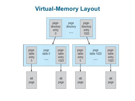 video memory layout linux process memory layout