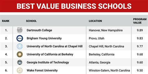 Best Value Mba School In America by Best Value Business Schools Business Insider
