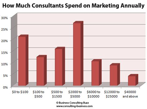 How Much Money Do Mba Consultants Make by Amount Consultants Spend On Marketing Most Effective