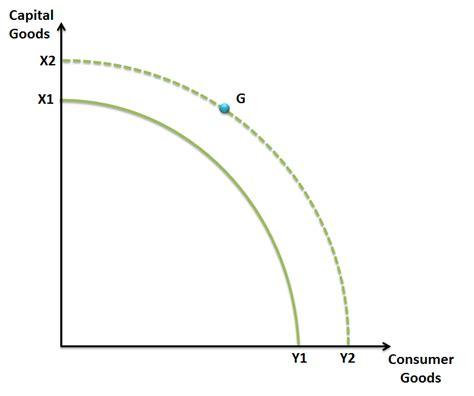 ppf diagram economics ppf diagram economics best free home design idea