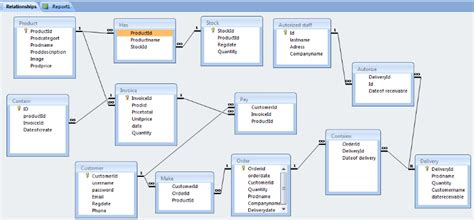 memoire   ordering  inventory system