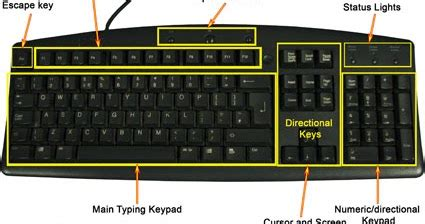 Keyboard Komputer Fleksibel purnama pengertian dan fungsi keyboard komputer
