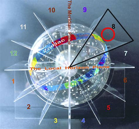 sun in 8th house sun in eighth house with superb 3d astrology image
