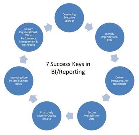 7 success keys in bi reporting project guo z space