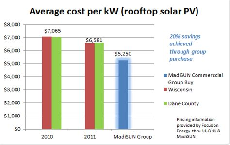 Average Cost Per Kw Average Prices For Words