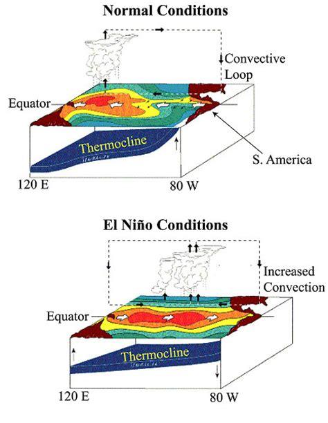 diagram of el nino elninodiagram