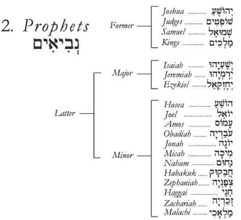 what are the main sections of the hebrew bible כתבי הקדש kitvei hakodesh the hebrew scriptures