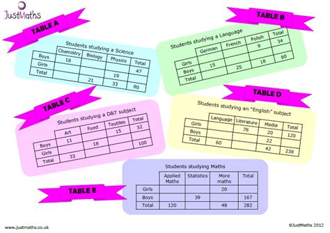 two way tables not just any old activity and worksheet