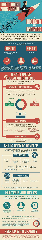big data analytics masters degrees 20 top programs graduate programs in big data analytics customer sle