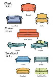 Types Of Sofas Types Of Living Room Furniture